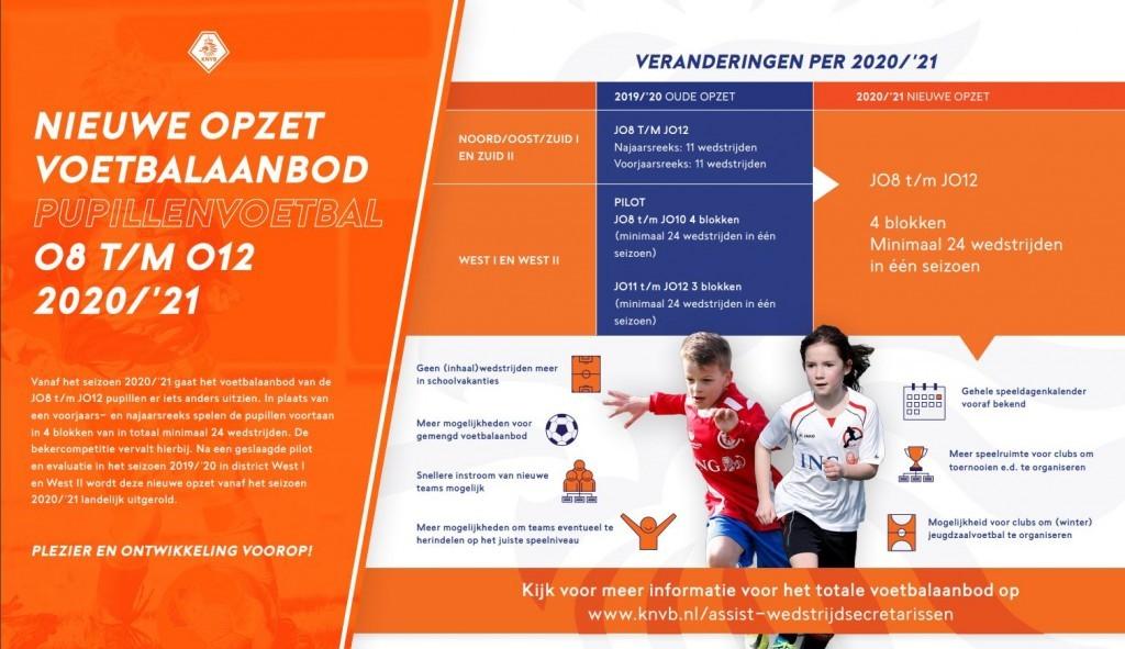 opzet voetbalaanbod 2020-2021